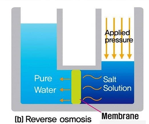RO water purification process